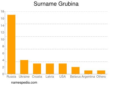 Surname Grubina