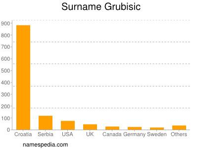 Surname Grubisic