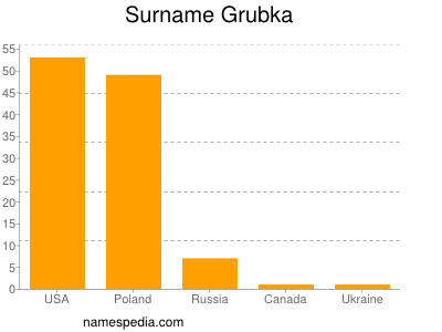 Surname Grubka