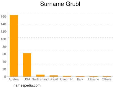 Surname Grubl