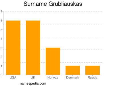 Surname Grubliauskas