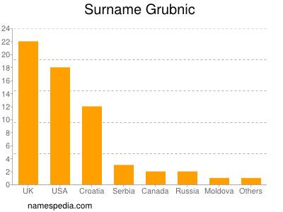 Surname Grubnic