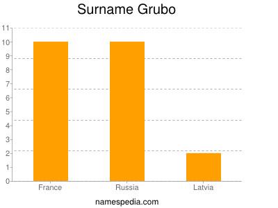 Surname Grubo