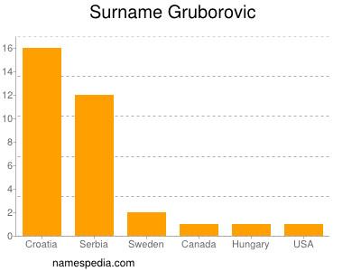 Surname Gruborovic