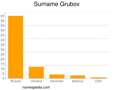 Surname Grubov
