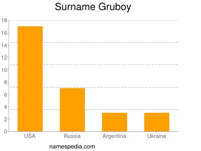 Surname Gruboy