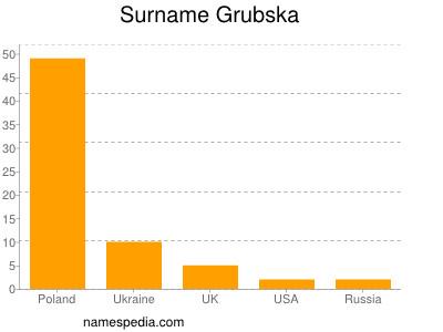 Surname Grubska