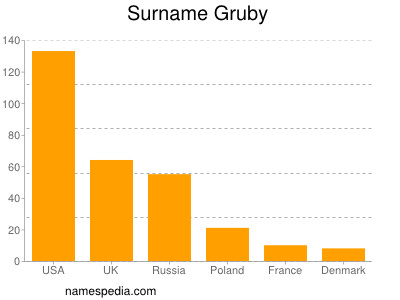 Surname Gruby