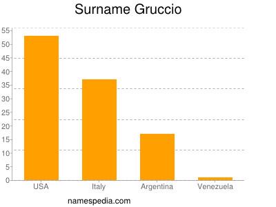 Surname Gruccio