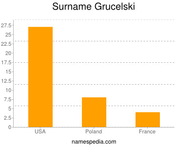 Surname Grucelski