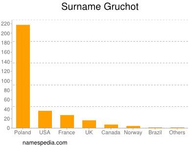 Surname Gruchot