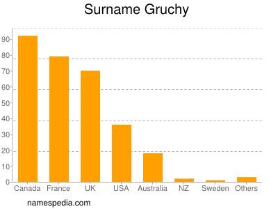 Surname Gruchy