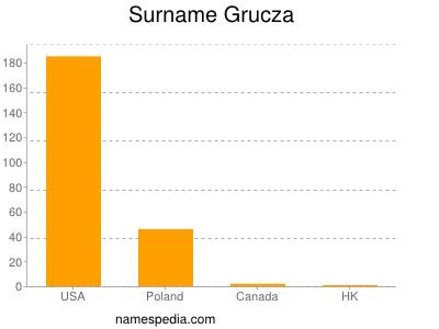 Surname Grucza