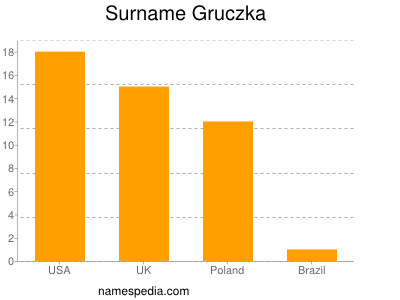 Surname Gruczka