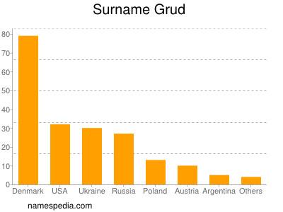 Surname Grud
