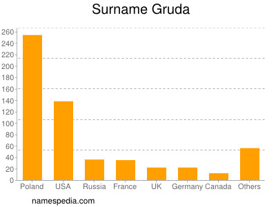 Surname Gruda
