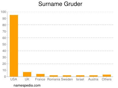 Surname Gruder
