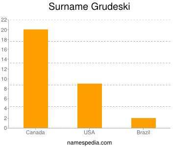Surname Grudeski
