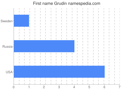 Given name Grudin