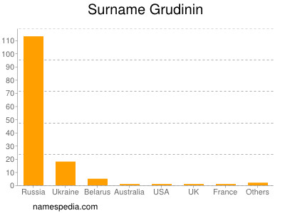 Surname Grudinin