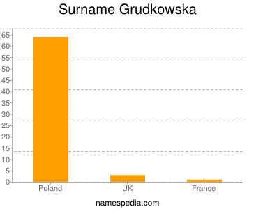 Surname Grudkowska