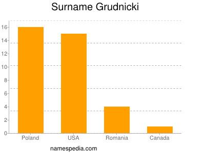 Surname Grudnicki