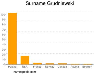 Surname Grudniewski