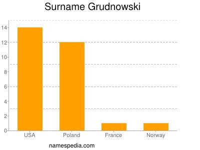 Surname Grudnowski