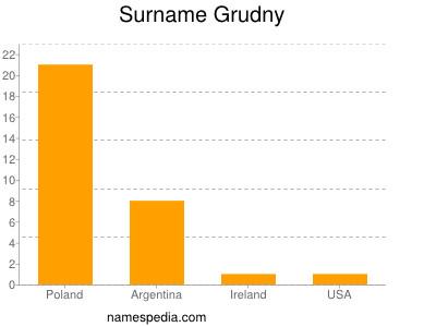 Surname Grudny