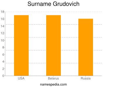 Surname Grudovich