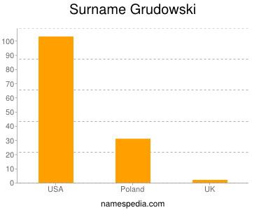 Surname Grudowski