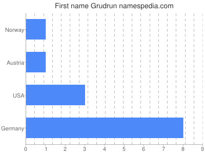 Given name Grudrun