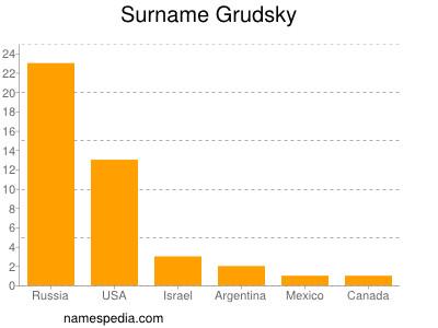 Surname Grudsky