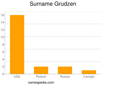 Surname Grudzen