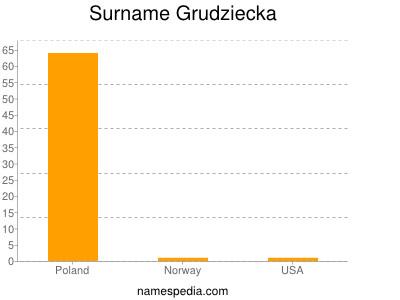 Surname Grudziecka
