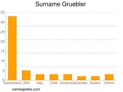 Surname Gruebler