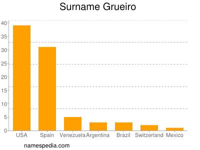 Surname Grueiro