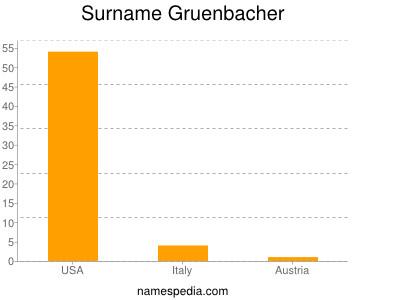 Surname Gruenbacher