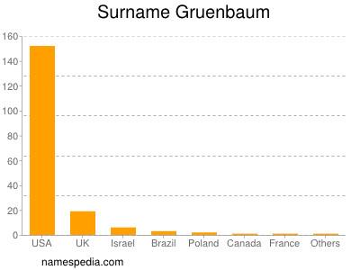 Surname Gruenbaum
