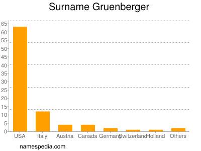 Surname Gruenberger