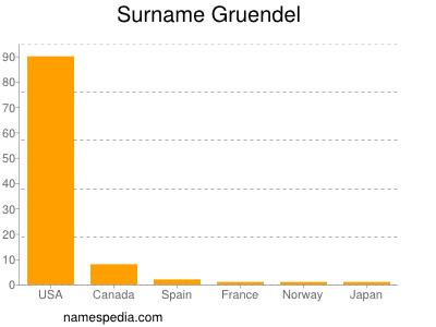 Surname Gruendel