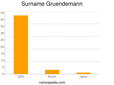 Surname Gruendemann