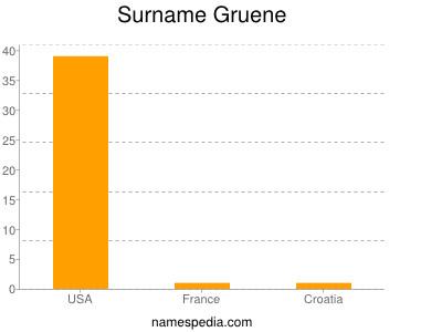 Surname Gruene