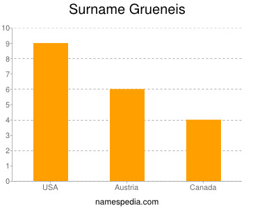 Surname Grueneis