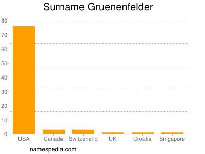 Surname Gruenenfelder