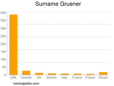Surname Gruener