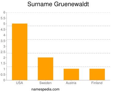 Surname Gruenewaldt