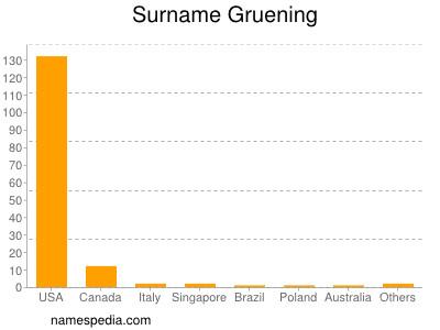 Surname Gruening