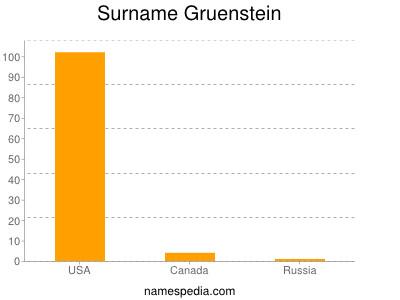 Surname Gruenstein