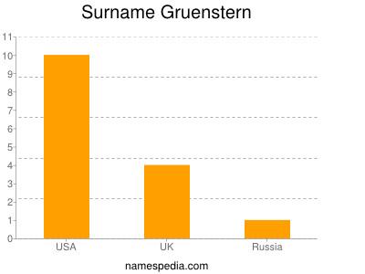 Surname Gruenstern